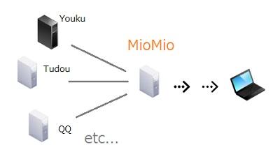 miomio2