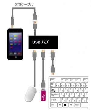 usbhost-usege3