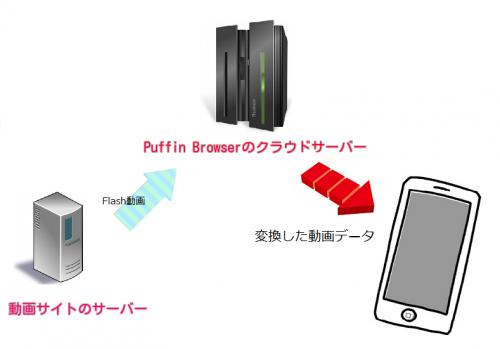 puffinbrowser2