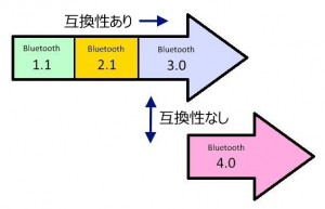 bluetoothversion