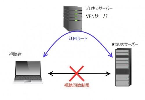 9TSU-VPN-2